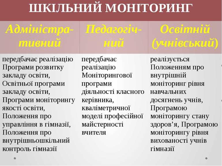 ШКІЛЬНИЙМОНІТОРИНГ Адміністра-тивний Педагогіч-ний Освітній (учнівський) пере...