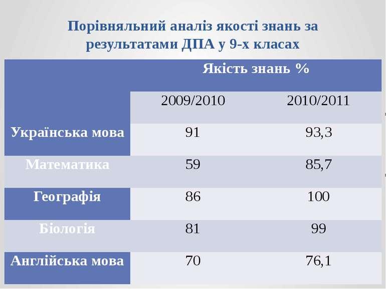 Порівняльний аналіз якості знань за результатами ДПА у 9-х класах  Якість зн...