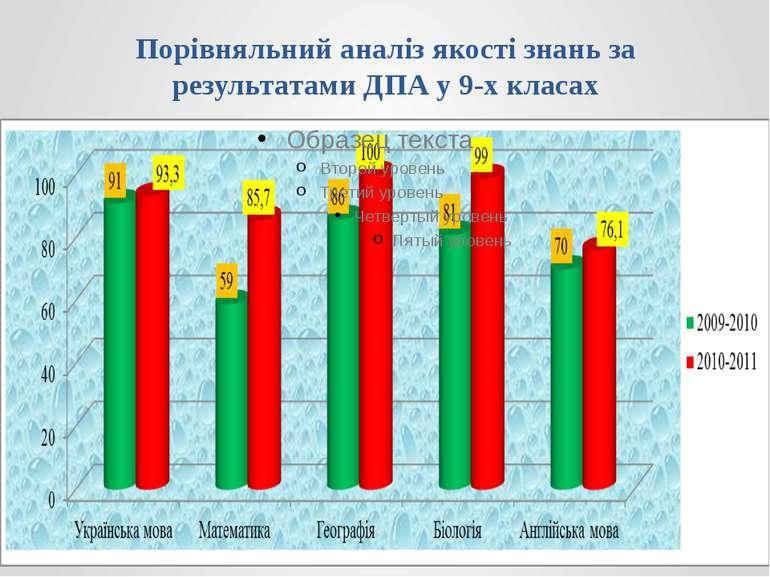 Порівняльний аналіз якості знань за результатами ДПА у 9-х класах