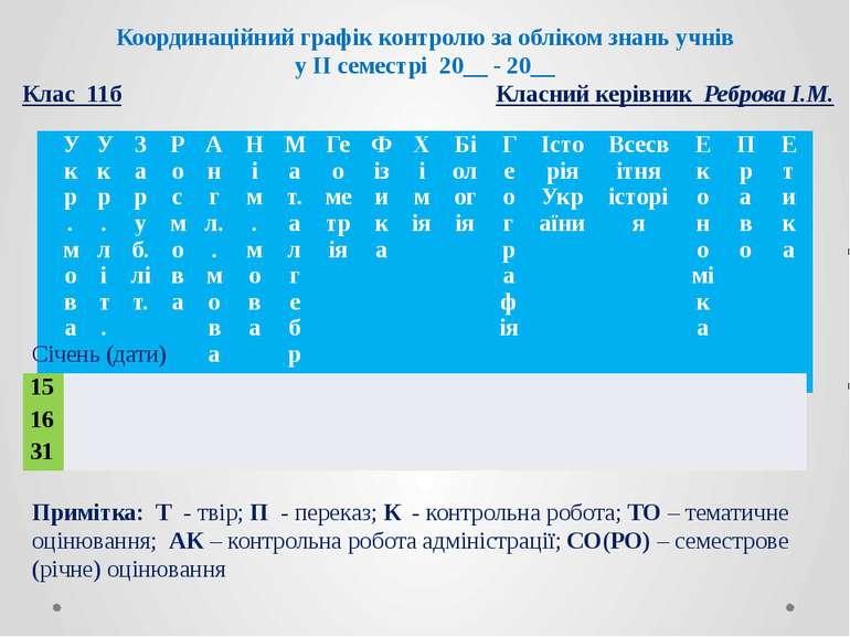 Координаційний графік контролю за обліком знань учнів у ІІ семестрі 20__ - 20...