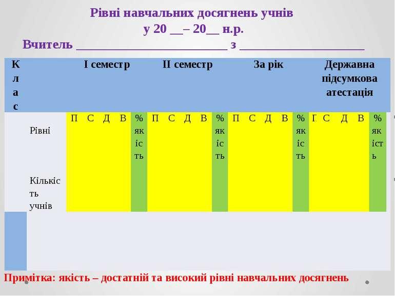 Рівні навчальних досягнень учнів у 20 __– 20__ н.р. Вчитель _________________...