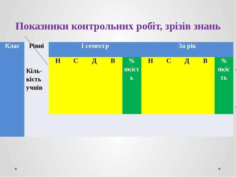 Показники контрольних робіт, зрізів знань Клас Рівні  Кіль-кістьучнів І семе...