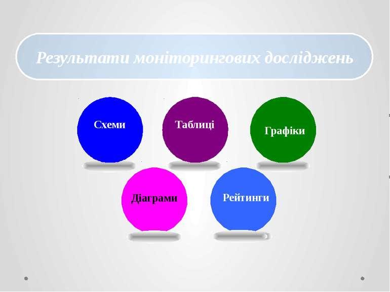 Результати моніторингових досліджень Діаграми Схеми Таблиці Графіки Рейтинги