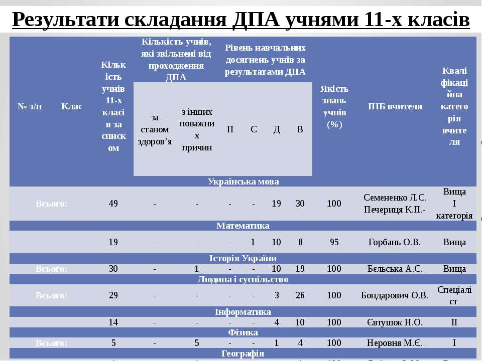 Результати складання ДПА учнями 11-х класів № з/п Клас Кількість учнів 11-х к...