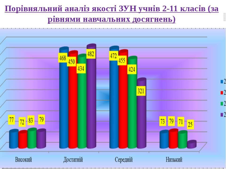 www.themegallery.com Порівняльний аналіз якості ЗУН учнів 2-11 класів (за рів...