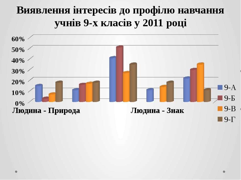 Виявлення інтересів до профілю навчання учнів 9-х класів у 2011 році