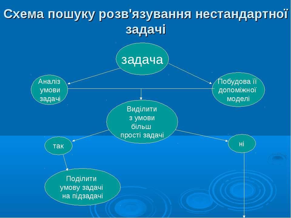 Схема пошуку розв'язування нестандартної задачі задача Аналіз умови задачі По...