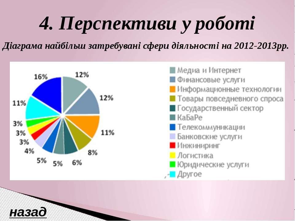 4. Перспективи у роботіДіаграма найбільш затребувані сфери діяльності на 2012...