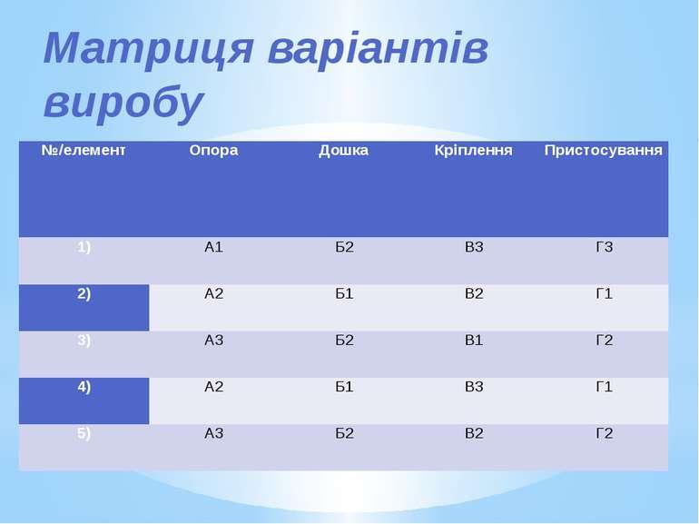 Матриця варіантів виробу №/елемент Опора Дошка Кріплення Пристосування 1) А1 ...