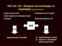 ПКТ-23: ОЗ - Витрати на інспекцію та перевірку (продовження) Судно коштує 150...
