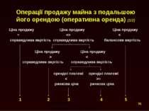 Операції продажу майна з подальшою його орендою (оперативна оренда) (1/2) Цін...