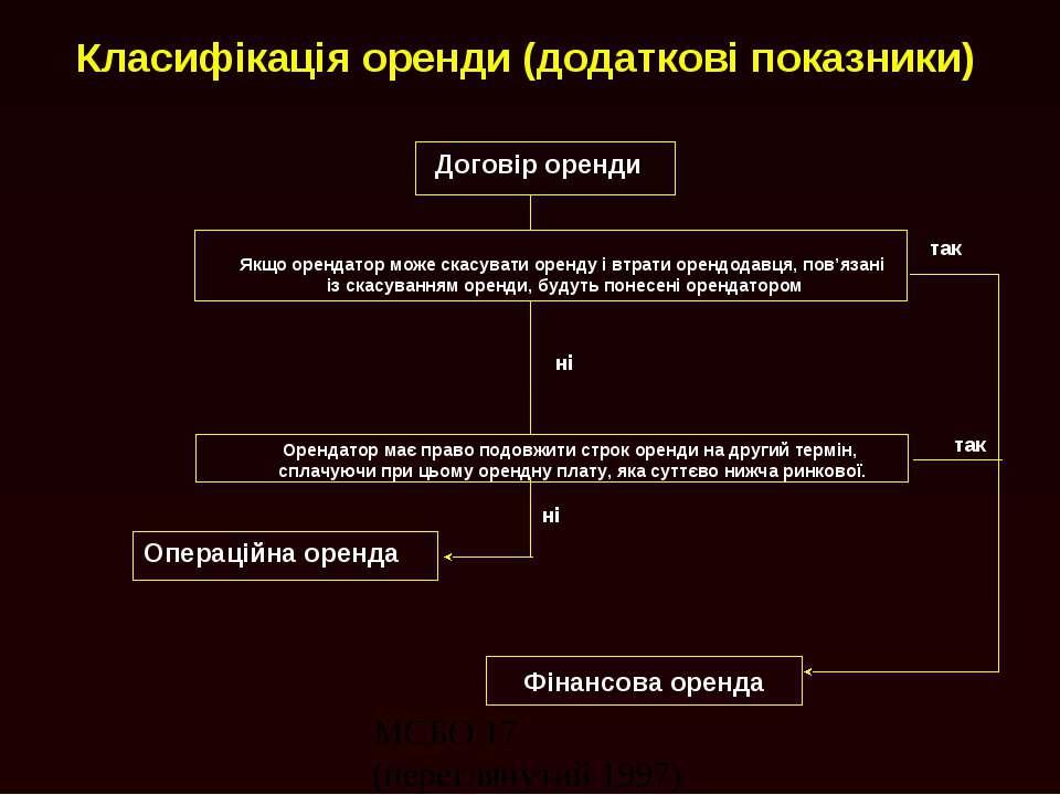 Класифікація оренди (додаткові показники) Фінансова оренда Договір оренди Якщ...