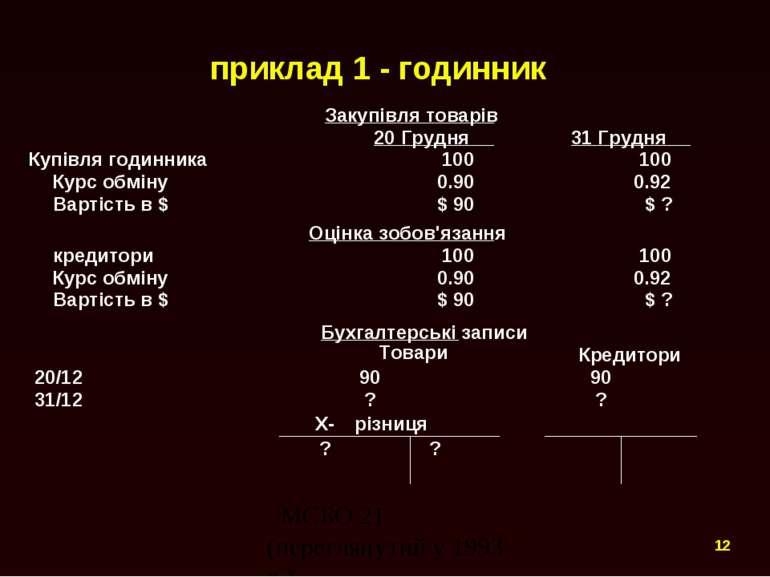 приклад 1 - годинник Закупівля товарів 20 Грудня 31 Грудня Купівля годинника ...