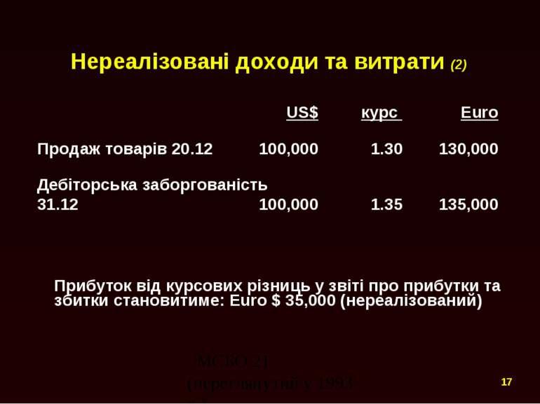 Нереалізовані доходи та витрати (2) US$ курс Euro Продаж товарів 20.12 100,00...