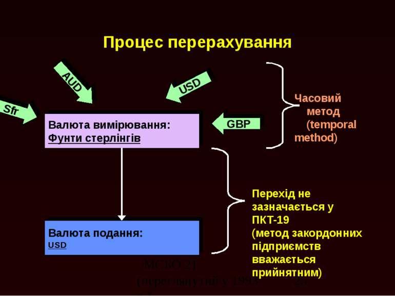 Процес перерахування Валюта вимірювання: Фунти стерлінгів Валюта подання: USD...