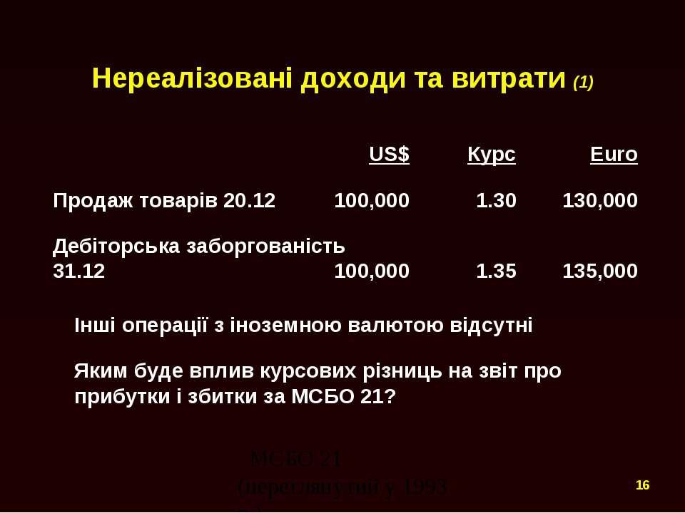 Нереалізовані доходи та витрати (1) US$ Курс Euro Продаж товарів 20.12 100,00...