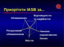 Приорітети IASB за... Відповідністю та надійністю Зближенням Якістю Ресурсним...