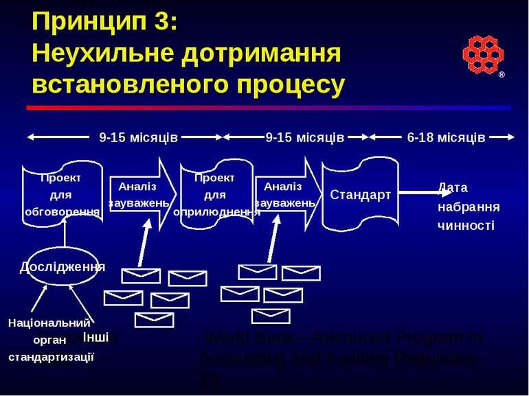 Принцип 3: Неухильне дотримання встановленого процесу Дослідження Національни...
