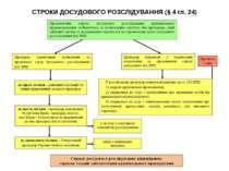 СТРОКИ ДОСУДОВОГО РОЗСЛІДУВАННЯ (§ 4 гл. 24)