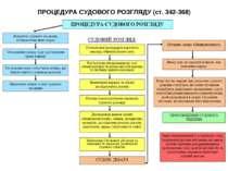 ПРОЦЕДУРА СУДОВОГО РОЗГЛЯДУ (ст. 342-368)