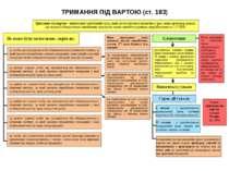 ТРИМАННЯ ПІД ВАРТОЮ (ст. 183)