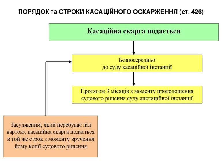 ПОРЯДОК та СТРОКИ КАСАЦІЙНОГО ОСКАРЖЕННЯ (ст. 426)