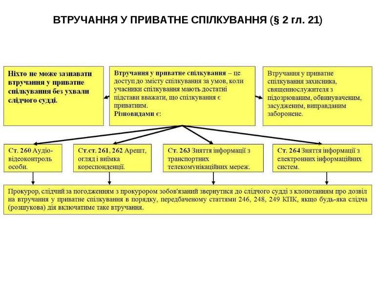 ВТРУЧАННЯ У ПРИВАТНЕ СПІЛКУВАННЯ (§ 2 гл. 21)