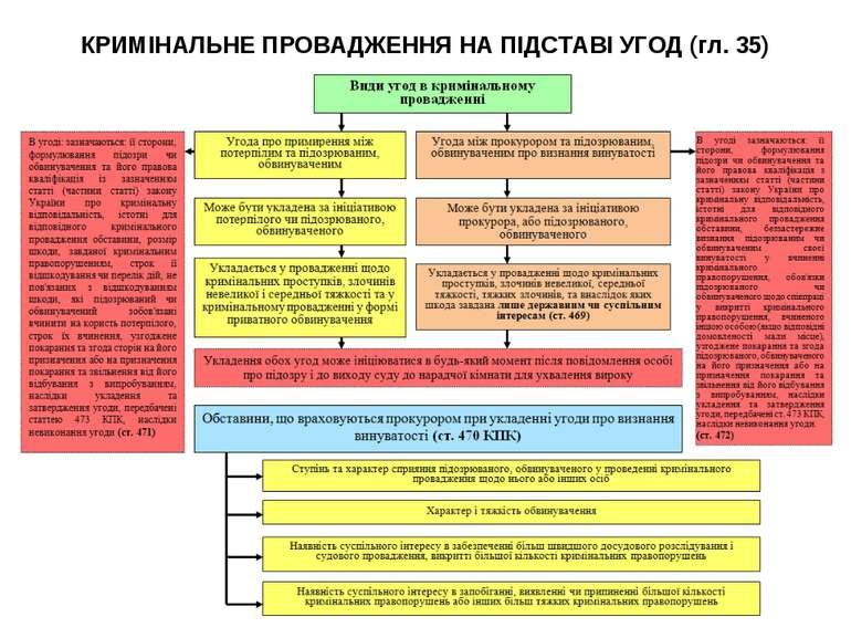 КРИМІНАЛЬНЕ ПРОВАДЖЕННЯ НА ПІДСТАВІ УГОД (гл. 35)