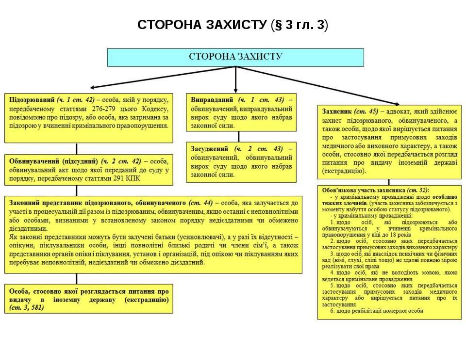 СТОРОНА ЗАХИСТУ (§ 3 гл. 3)
