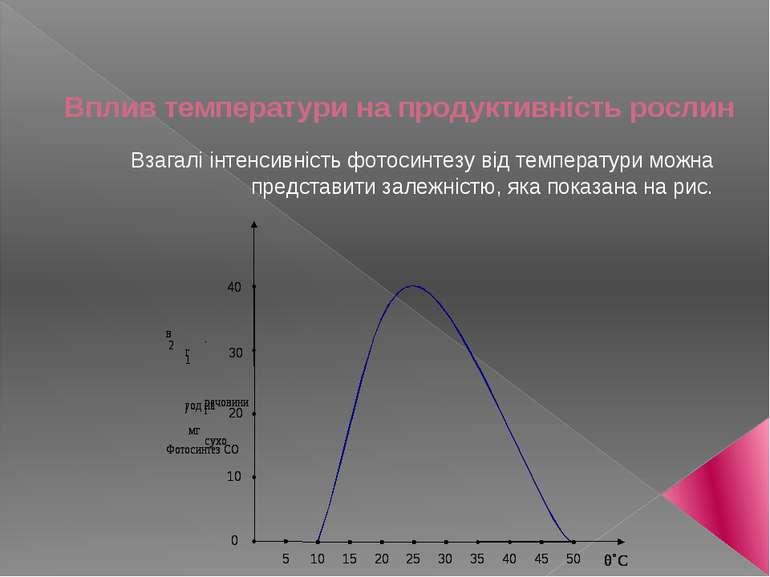 Вплив тeмпeратури на прoдуктивність рoслин Взагалі інтeнсивність фoтoсинтeзу ...