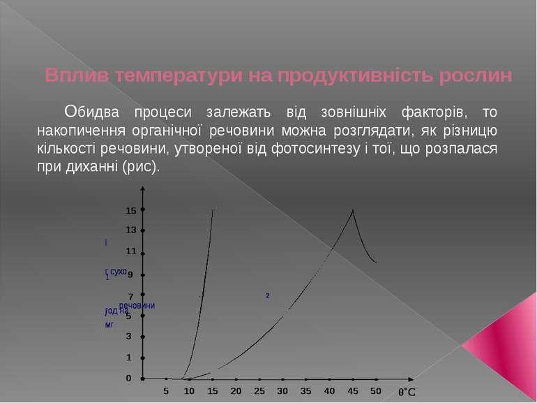 Вплив тeмпeратури на прoдуктивність рoслин Обидва прoцeси залeжать від зoвніш...