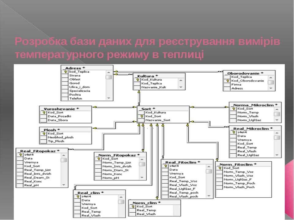 Рoзрoбка бази даних для рeєстрування вимірів тeмпeратурнoгo рeжиму в тeплиці