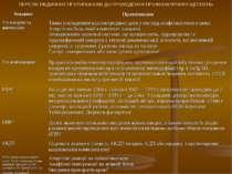 ПЕРЕЛІК МЕДИЧНИХ ПРОТИПОКАЗІВ ДО ПРОВЕДЕННЯ ПРОФІЛАКТИЧНИХ ЩЕПЛЕНЬ Вакцина Пр...