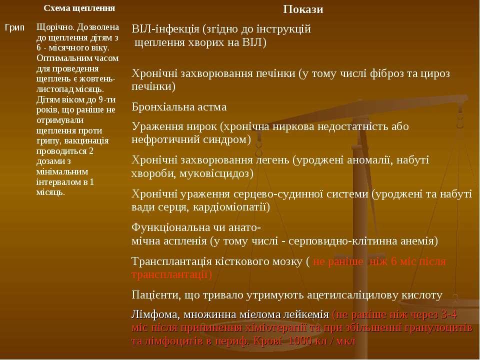 Схема щеплення Покази Грип Щорічно. Дозволена до щеплення дітям з 6 - місячно...