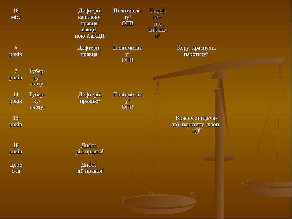 18 міс. Дифтерії, кашлюку, правця3 вакци- ною АаКДП Поліомієлі- ту4 ОПВ Гемоф...