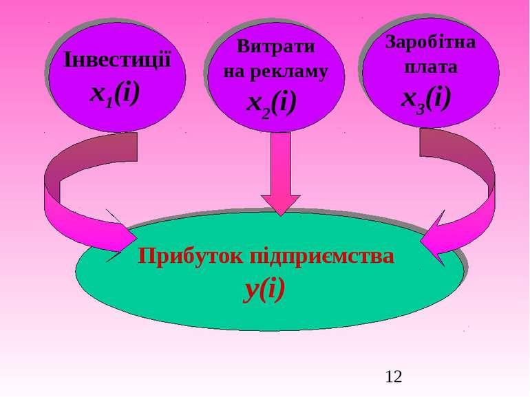 Прибуток підприємства у(i) Інвестиції х1(i) Витрати на рекламу х2(і) Заробітн...