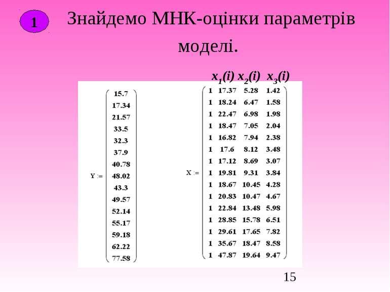 Знайдемо МНК-оцінки параметрів моделі. 1 х1(і) х2(і) х3(і)