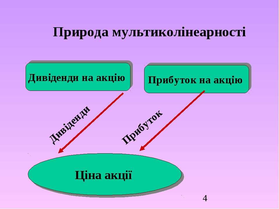 Природа мультиколінеарності Прибуток на акцію Дивіденди на акцію Ціна акції Д...