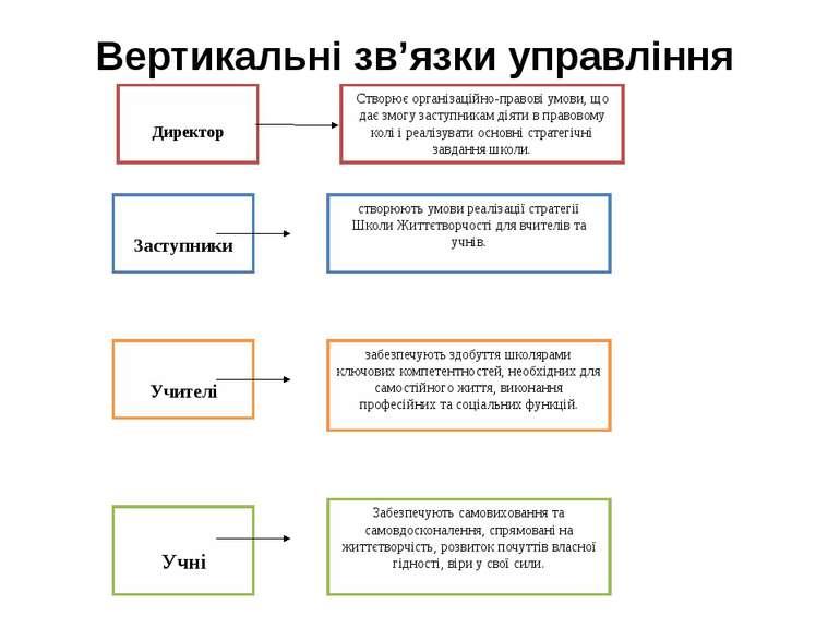 Вертикальні зв'язки управління Директор Створює організаційно-правові умови, ...