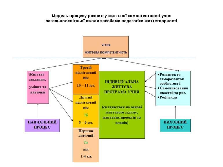 Модель процесу розвитку життєвої компетентності учня загальноосвітньої школи ...