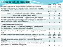 * 2009 2010 2011 Кількість студентів денної форми навчання, усього осіб 4420 ...