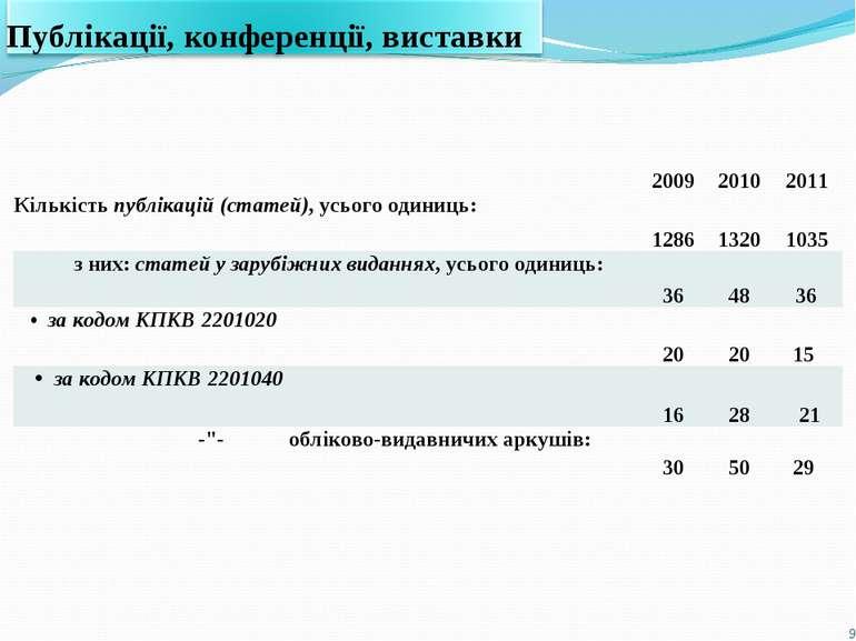 * 2009 2010 2011 Кількість публікацій (статей), усього одиниць: 1286 1320 103...