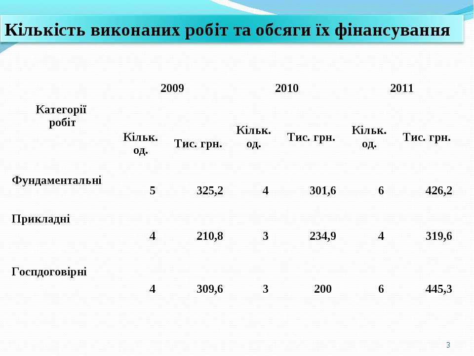 * Категорії робіт 2009 2010 2011 Кільк. од. Тис. грн. Кільк. од. Тис. грн. Кі...
