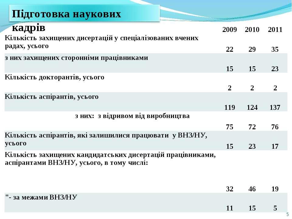 * 2009 2010 2011 Кількість захищених дисертацій у спеціалізованих вчених рада...