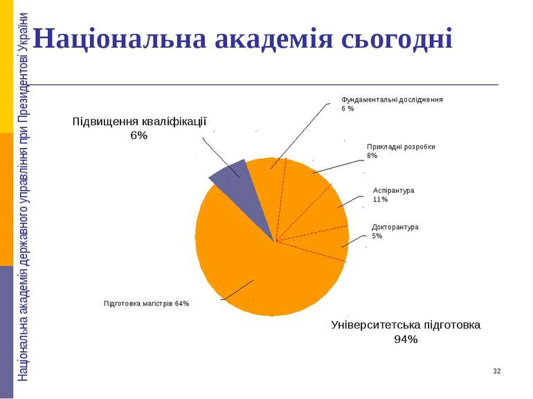 Національна академія сьогодні Аспірантура 11% Прикладні розробки 8% Фундамент...