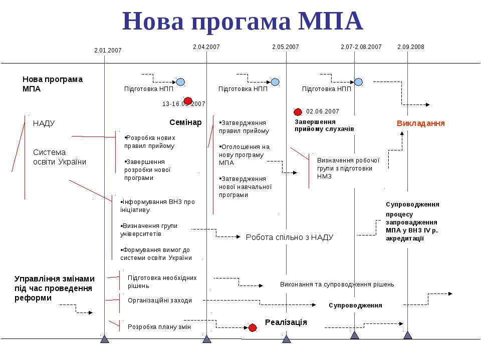 2.01.2007 2.04.2007 2.05.2007 2.09.2008 Нова прогама МПА Нова програма МПА Уп...