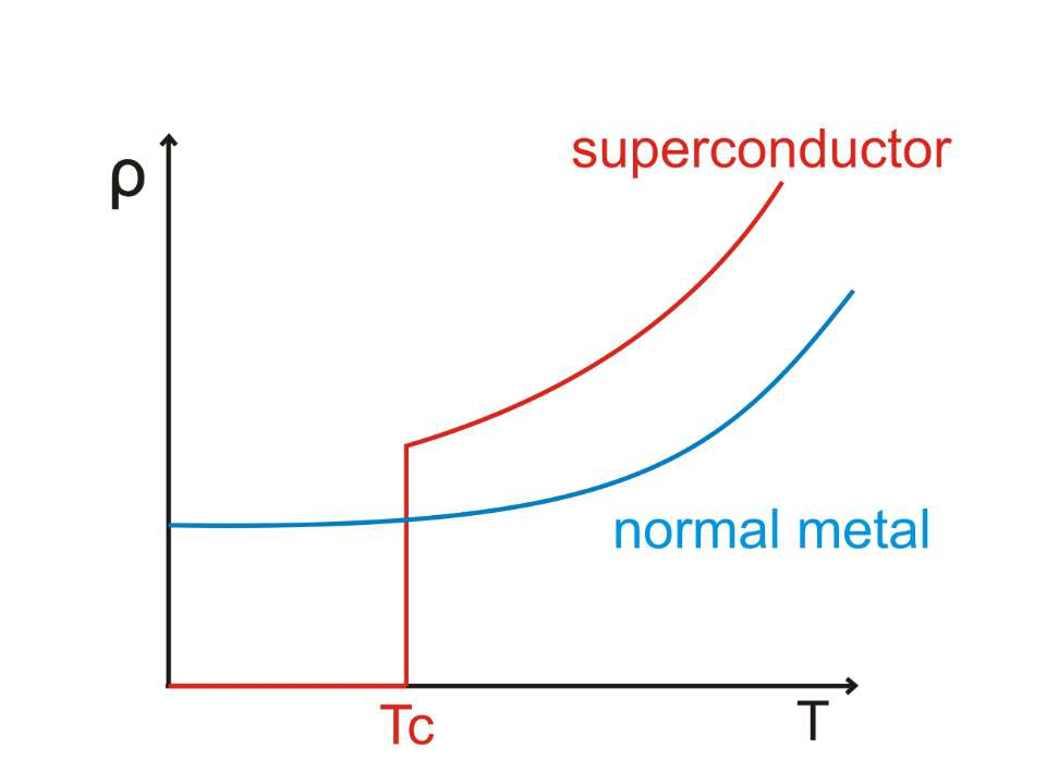 Діаграма залежності температури від питомого опору