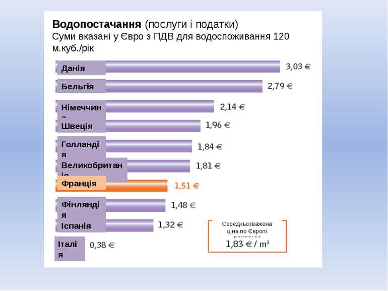 Водопостачання (послуги і податки) Суми вказані у Євро з ПДВ для водоспоживан...