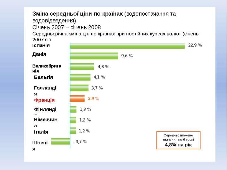 Середньозважене значення по Європі 4,8% на рік Зміна середньої ціни по країна...