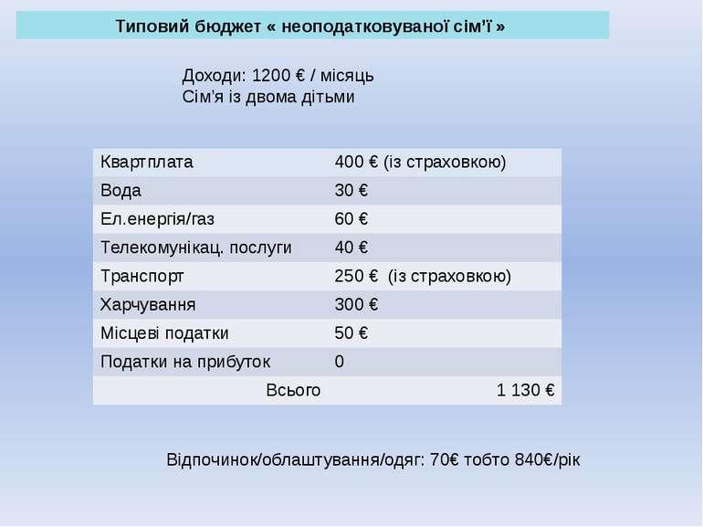 Типовий бюджет «неоподатковуваної сім'ї» Доходи: 1200 € / місяць Сім'я із д...